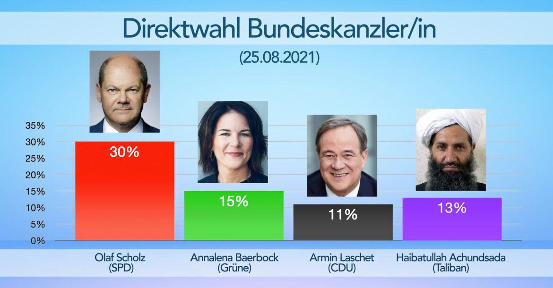 V německém průzkumu se ptali, koho by chtěli lidé za kancléře – 13% by si zvolilo vůdce Talibánu